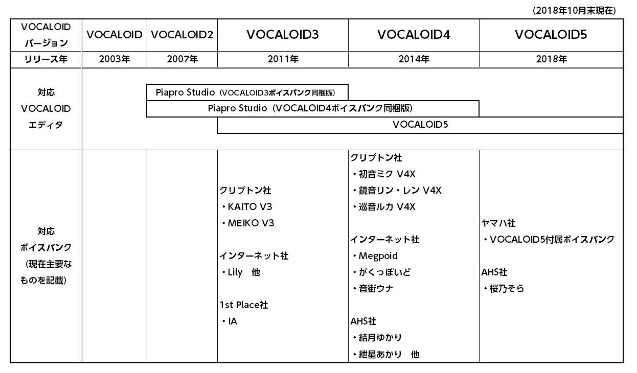 VOCALOIDライブラリとボイスバンクの対応表