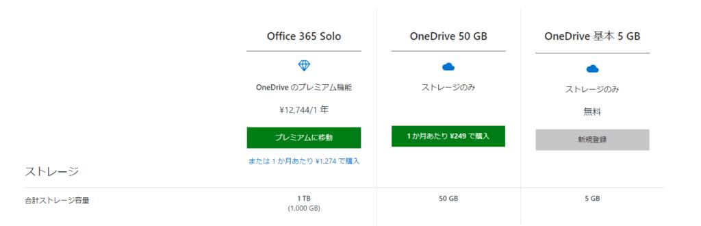 OneDriveの無料版・有料版の機能比較(OneDrive公式より引用)