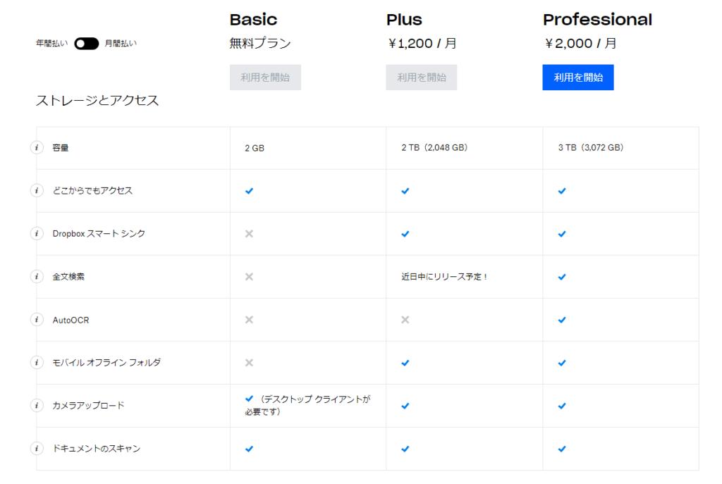 Dropboxの無料版・有料版の機能比較(Dropbox公式より引用)