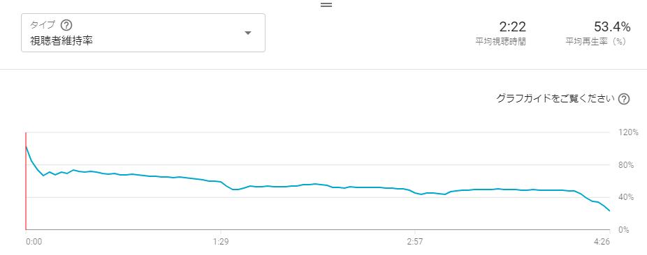 動画のどの部分で何パーセントの視聴者が残っているかという「視聴者維持率」グラフ