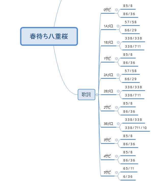 各メロディの文字数を調べてメモしていく。こういうのDAWから自動でできたらいいのにね