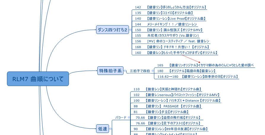 「RINLENMANIA7」の曲順を実際に考えるときに使った「XMind」の画面