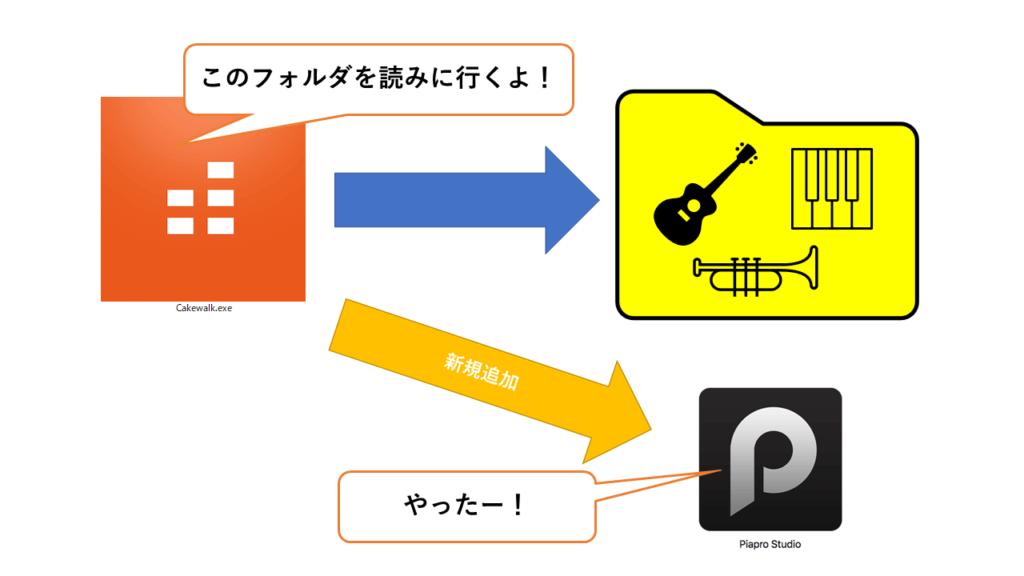 図「Cakewalkがフォルダを追加してPiapro Studioを読みに行く様子」