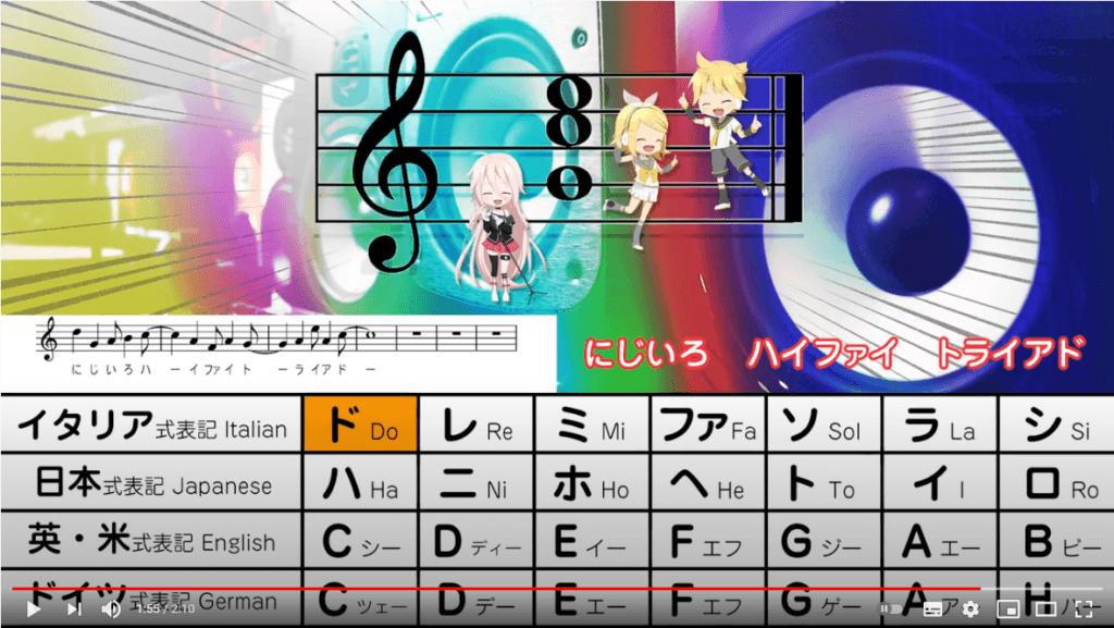 「ハイファイ♪トライアド」=カラフルな解像度の高い三和音